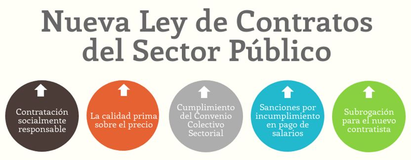 Ley Contratos items